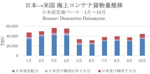 20201120datamyne 520x257 - 海上コンテナ貨物量/日本発米国向けのマイナス幅が縮小