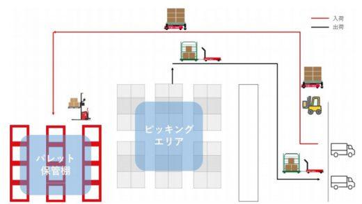 20201120zmp 520x293 - ZMP/食品・飲料系倉庫向け自動搬送ソリューションを開発