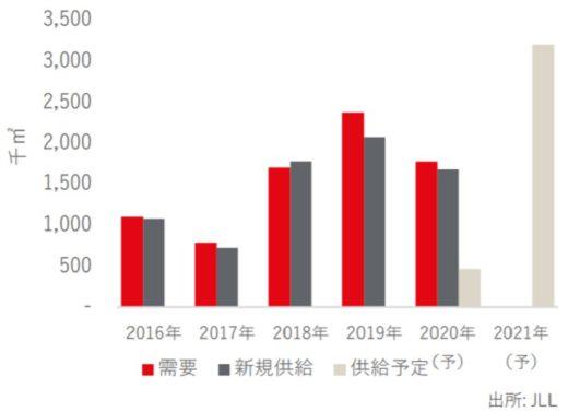 20201126jll21 520x377 - JLL/東京圏の物流施設、空室率が5四半期連続で過去最低更新