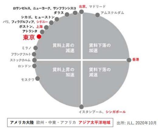 20201126jll22 520x426 - JLL/東京圏の物流施設、空室率が5四半期連続で過去最低更新