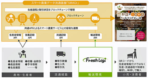 「SMAGt」が提供する出荷や流通経路情報のイメージ図
