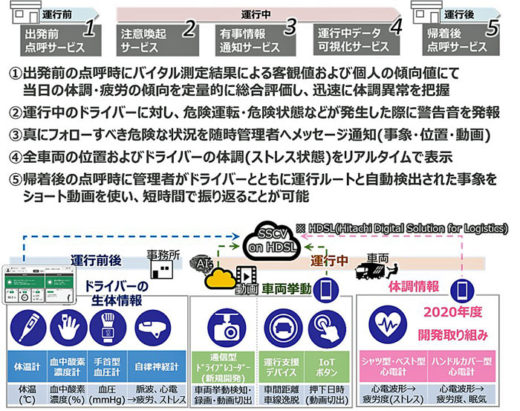 20201203hitachi2 520x411 - 日立、日立物流、日立キャピタル/AIで安全運行管理をサポート