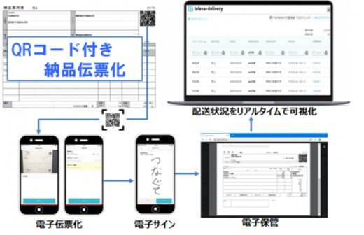 20201208tsunagute1 520x336 - TSUNAGUTE/コープさっぽろ江別センターの伝票運用効率化
