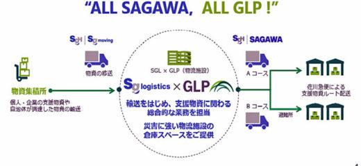 20201209sagawaglp1 520x239 - 佐川急便、日本GLP/災害時での事業継続で相互協力を締結