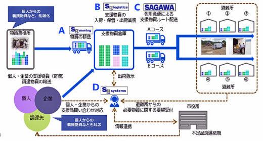 20201209sagawaglp3 520x279 - 佐川急便、日本GLP/災害時での事業継続で相互協力を締結