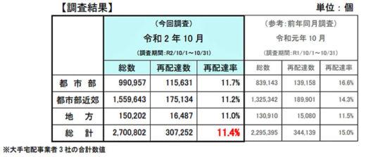 20201211kokkosyo 520x223 - 宅配便再配達率/前年同月比3.6ポイント減の約11.4%に