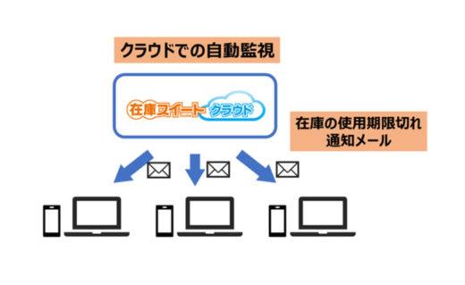 20201216infusion 520x319 - インフュージョン/クラウド在庫管理システムに新機能を付加