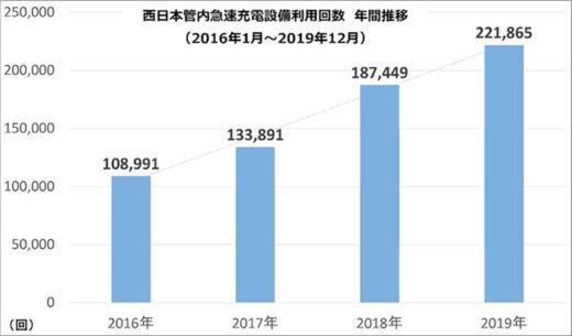 西日本管内急速充電設備利用回数年間推移(2016年1月~2019年12月)