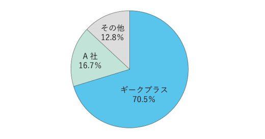 20201217geek1 520x273 - ギークプラス/AI物流ロボットの日本シェア7割で2年連続1位