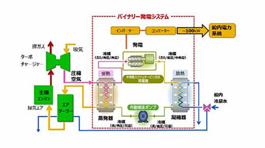 20201217mol1 520x292 - 商船三井/舶用バイナリー発電システムの長期実船適用試験開始