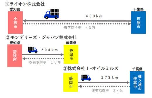 20201218suzuyo1 520x335 - 鈴与/ライオン等計4社共同でグリーン物流の表彰受ける