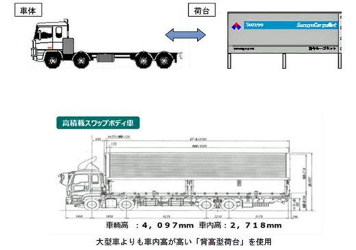 20201218suzuyo3 520x366 - 鈴与/ライオン等計4社共同でグリーン物流の表彰受ける