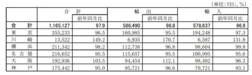 20201221kokkosyo1 520x155 - 国交省/外国貿易貨物のコンテナ個数、川崎港のみ大幅増