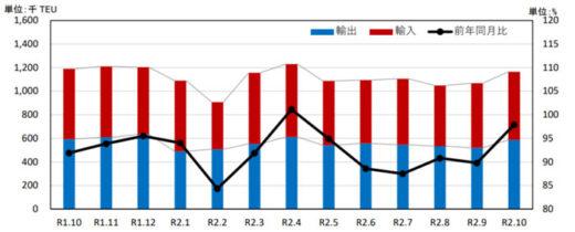 20201221kokkosyo2 520x210 - 国交省/外国貿易貨物のコンテナ個数、川崎港のみ大幅増