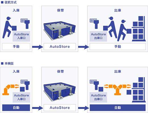 20201223sagawa2 520x396 - 佐川GL/AutoStoreとピースピッキングロボットの連携検証