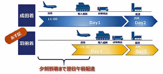 20201224nittsu 520x237 - 日通/羽田空港着の輸入貨物配送サービスに2つの新サービス