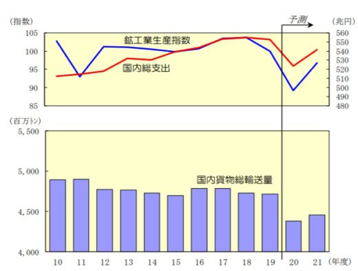 経済活動と輸送量