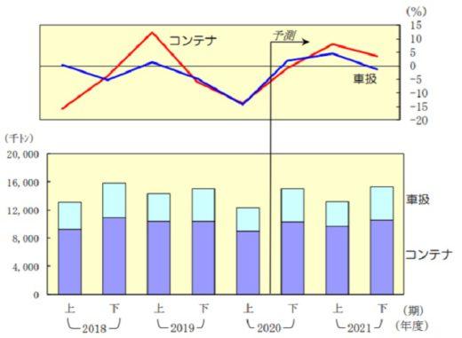 鉄道(JR)輸送量の推移