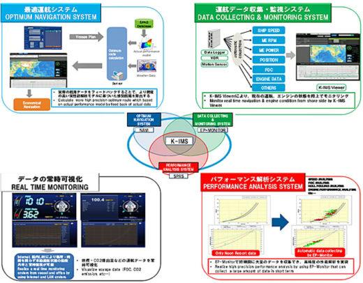 統合船舶運航・性能管理システム「K-IMS」