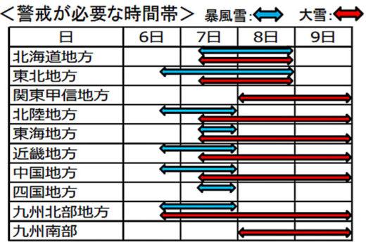 20210106kokkosyo 520x351 - 大雪で緊急発表/7日~9日、北日本、西日本で大雪の予想