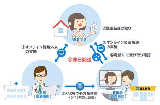 20210107nihoncyozai 520x343 - 日本調剤/バイク便で医薬品を即日配達、東京23区で実証実験