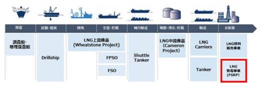 日本郵船のエネルギー輸送事業のバリューチェーン