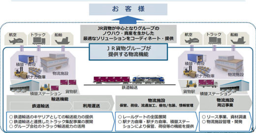 20210108jrk1 520x272 - JR貨物/グループ長期ビジョン2030発表、設備投資額4020億円