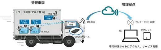 20210108sharp 520x164 - シャープ/食品・医薬品の温湿度管理対応ソリューション提供
