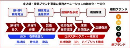 吉野家HDの業務革新