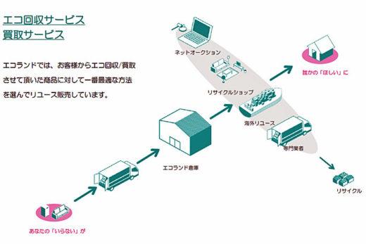 20210112nisshine 520x347 - 日新/エコランドと業務提携、資源循環型不用品回収で協業