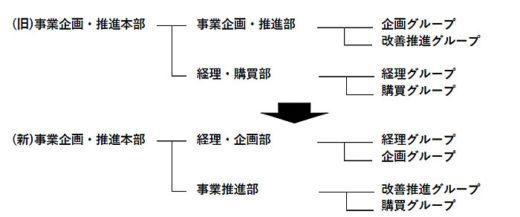 事業企画・推進本部組織変更図