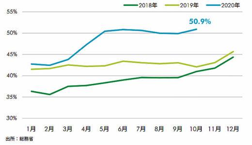 20210115cbre1 520x299 - CBRE/EC成長とIT投資の旺盛さがロジスティクス需要を牽引