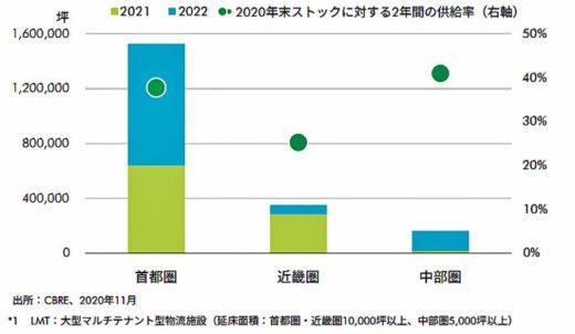 20210115cbre2 520x302 - CBRE/EC成長とIT投資の旺盛さがロジスティクス需要を牽引