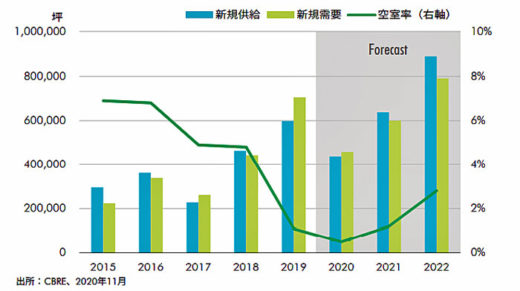20210115cbre21 520x291 - CBRE/2021年、首都圏での新規供給量は過去最大となる見込み