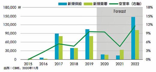 20210115cbre23 520x241 - CBRE/2021年、首都圏での新規供給量は過去最大となる見込み
