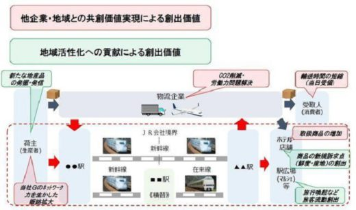 20210118jrwest 520x307 - JR西日本/新幹線・特急電車による荷物輸送の事業化を検討