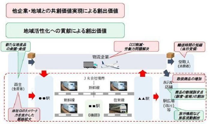 JR西日本/新幹線・特急電車による荷物輸送の事業化を検討 ─ 物流 ...