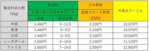 20210122ecms1 520x181 - ECMSジャパン/格安国際宅配便サービスを開始