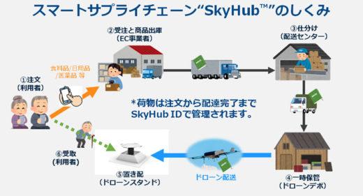 20210122seino2 520x281 - セイノーHD、エアロネクスト/新スマート物流事業化で業務提携