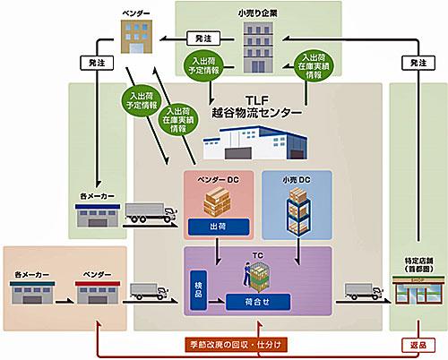 20210122tokyologf2 - 東京ロジファクトリー/埼玉県越谷市内の倉庫と賃貸借契約を締結