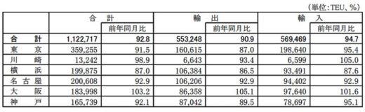 20210125kokkosyo1 520x160 - 国交省/外国貿易貨物のコンテナ個数、大阪港のみ増加