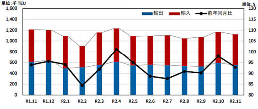 20210125kokkosyo2 520x220 - 国交省/外国貿易貨物のコンテナ個数、大阪港のみ増加