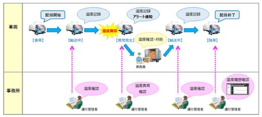 20210127fujitsu1 520x234 - 富士通/ワクチン輸送等に対応した運行管理システム提供