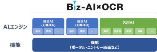 20210127sghd1 520x175 - SGHD/AI活用のOCRプラットフォームサービス1月から提供開始