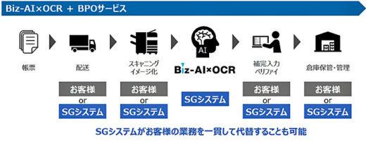 20210127sghd4 520x203 - SGHD/AI活用のOCRプラットフォームサービス1月から提供開始