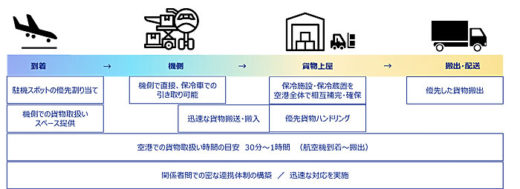 20210128kansaiair1 520x189 - 関西エアポート/関西国際空港でのワクチンの輸送体制を構築