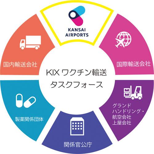 20210128kansaiair2 - 関西エアポート/関西国際空港でのワクチンの輸送体制を構築
