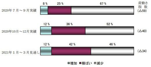20210128nittsusoken 520x230 - 日通総研/国内向け出荷量の回復傾向が継続
