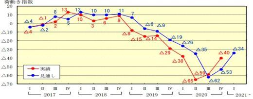 20210128nittsusoken1 520x204 - 日通総研/国内向け出荷量の回復傾向が継続
