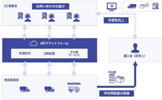 20210128sagawa 520x321 - 佐川急便/再配達削減へ、EC事業と商品・配送情報を共有